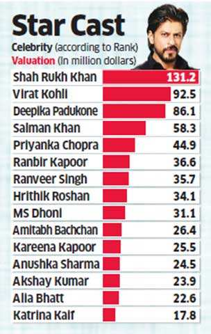 Bollywood steals show on celeb ambassadors' list