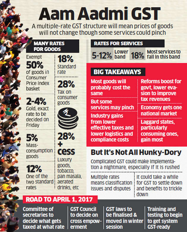 Industry welcomes new GST rates; Aam aadmi's grocery bill may not rise