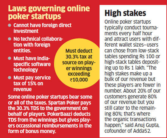 India's poker startups industry worth $120 million slowly becoming a profit-making model