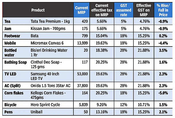 GST: How pocket-friendly will GST be for you