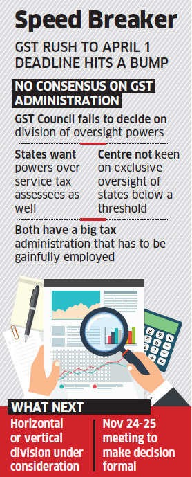 After good start, GST panel trips on power sharing
