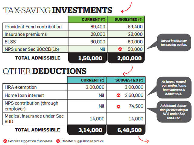 How Delhi-based Kumar can save Rs 82,000 tax by using home loan tax break, investing in NPS