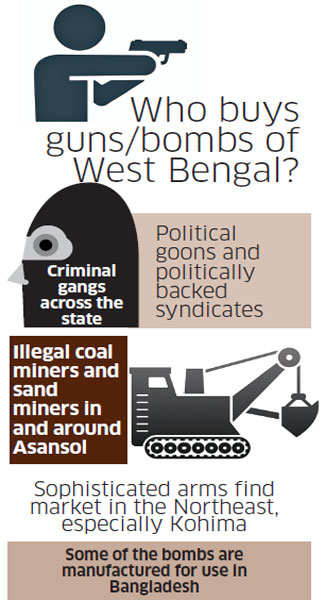 How a cottage enterprise of illegal handguns, bombs is taking root in Bengal