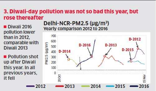 Delhi pollution: With masks, necessity becomes mother of fashion