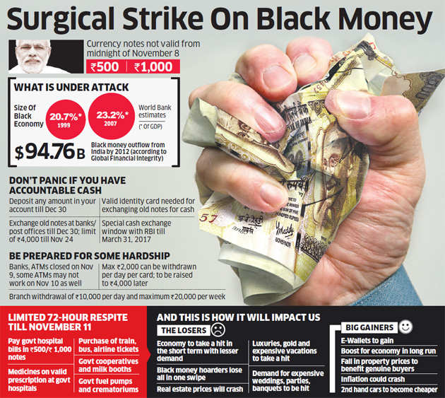 Modi's attack on black money: Rs 500 and Rs 1,000 notes demonetised