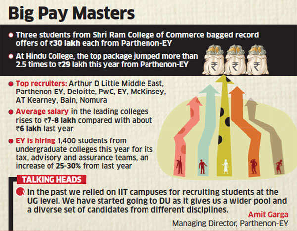 Companies offering top salaries to Delhi undergraduate