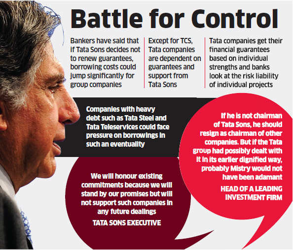 Tata Sons may not guarantee credit for Cyrus Mistry-helmed companies