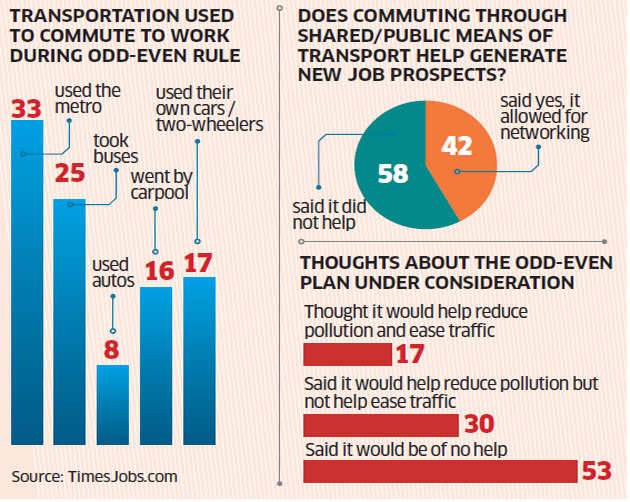 Odd-even rule cuts work commute hours: Survey - The Economic Times