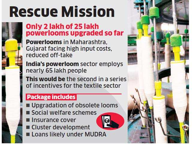 Govt considers providing tax benefits, marketing support for powerloom sector