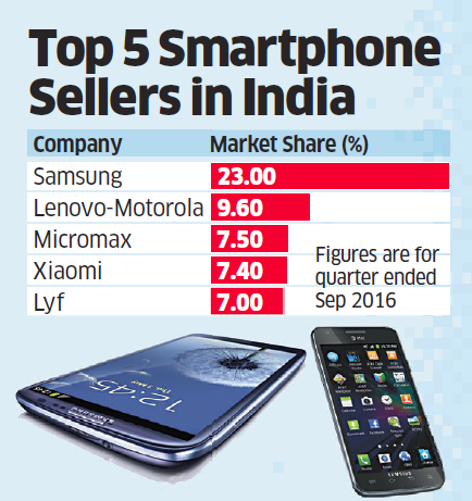 acbc6c364 Samsung retains top spot while Lenovo-Motorola is new No.2 in Indian  smartphone market