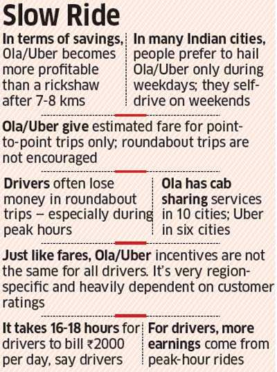 For Uber, Ola drivers, big dreams come to a screeching halt