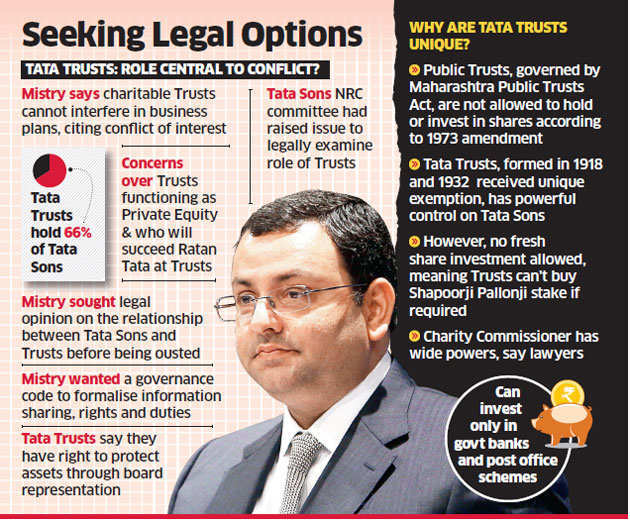 Cyrus Mistry may challenge Tata Trusts' power to influence group decisions