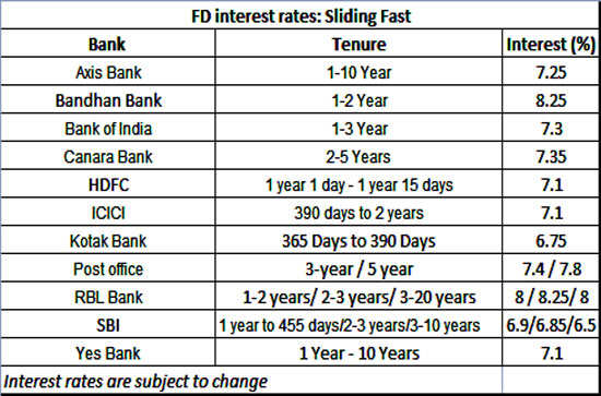 4 fixed income options in the post-demonetisation era