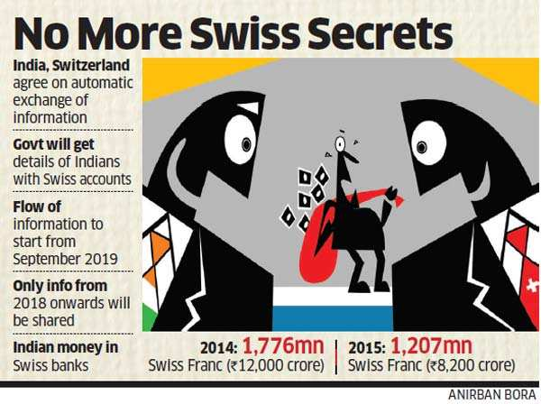Swiss Banks to share information of Indian account holders