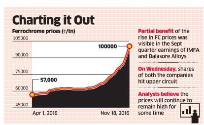 Indian ferrochrome producers to benefit from jump in prices