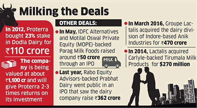 Proterra keen on selling 23% stake in Dodla Dairy