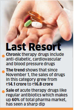 Demonetisation: People stock up on medicines to get rid of old notes