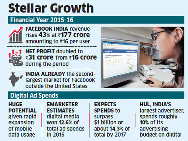 Facebook India revenues jump 43 per cent