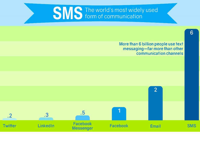 Can SMS chatbots be the next gen customer engagement platforms?