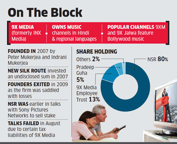 India TV's Rajat Sharma in talks to buy 9X Media