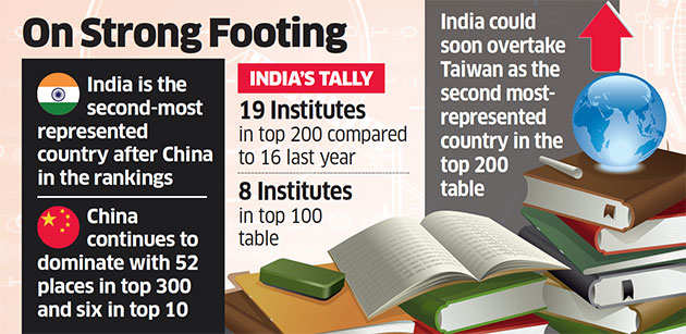 India bags second spot with 27 varsities entering top 300