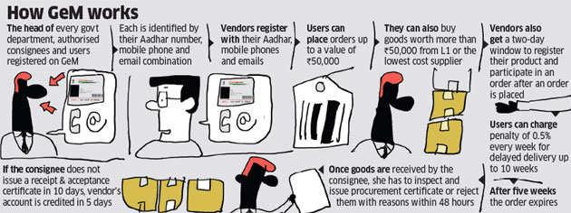 How Modi's Flipkart-like online marketplace for government