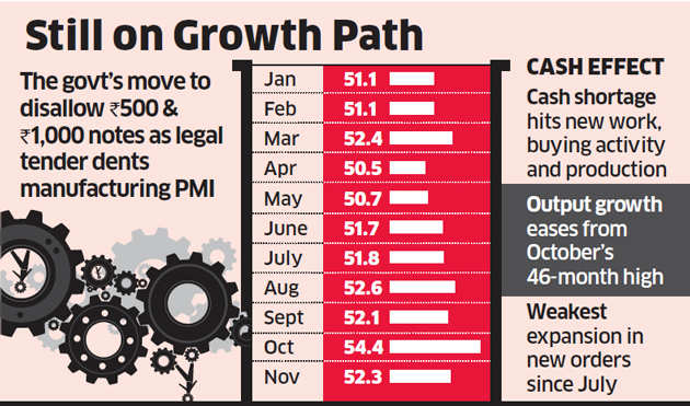 Demonetisation took a toll on manufacturing sector growth in November: PMI