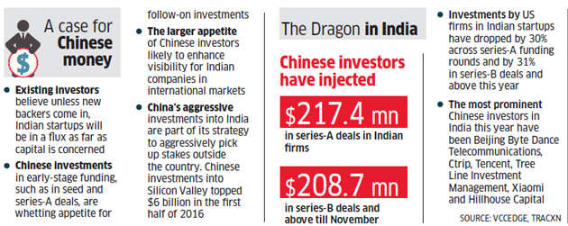 Chinese firms try their best to become lead investors in India's startup ecosystem leaving US behind