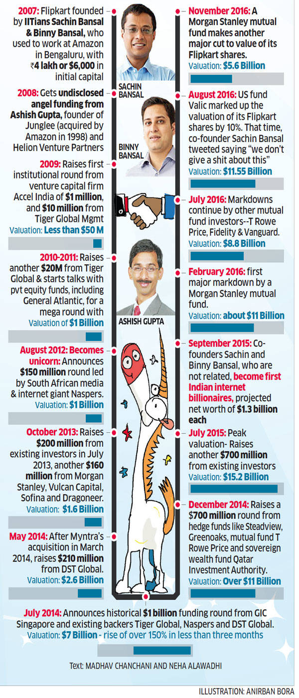 Flipkart: Flipkart\'s valuation through the years - The Economic Times