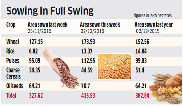 Sowing of rabi crops rises 27% despite note ban
