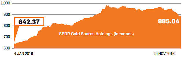 Is it safe to invest in gold amid fears of government crackdown and likely fall in prices?