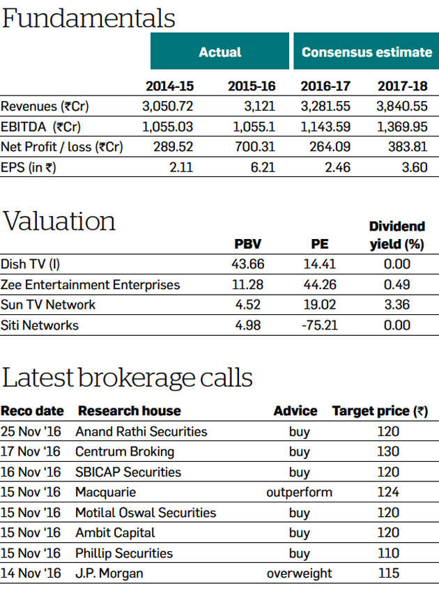 Proposed Merger With Videocon D2h Makes Dish Tv Stock Analysts Top