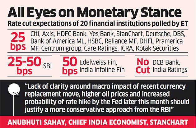 Liquidity management, demonetisation, inflation key focus areas for RBI rate review