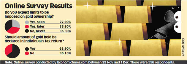 Gold buyers jittery post currency ban, fears of a crackdown have brought down prices