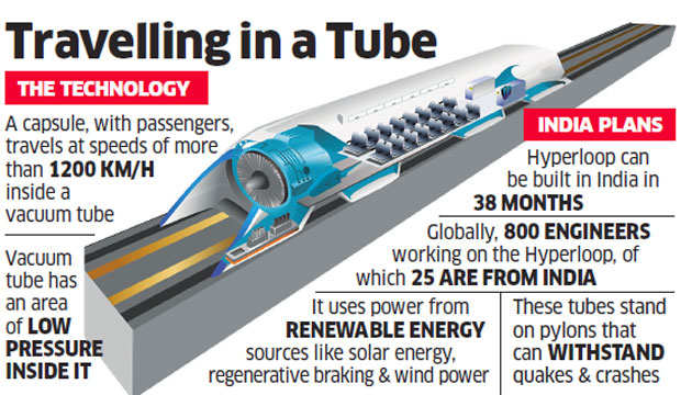 India in talks to build Hyperloop; two Indian companies involved in the project