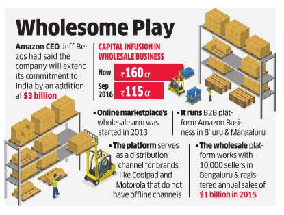 Amazon India puts Rs 160 crore in wholesale business cart