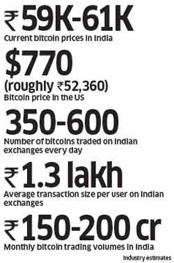 Demonetisation effect: Why cryptocurrency is gaining currency in cashless times
