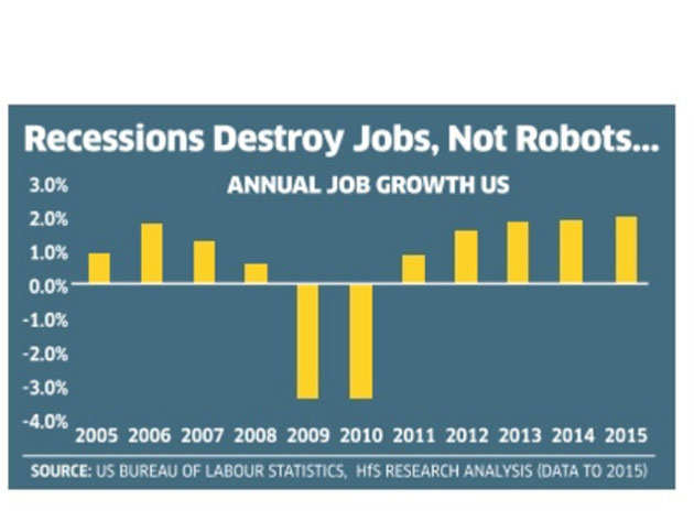 View: Don't panic, robots are not job snatchers
