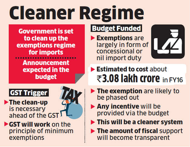 In run-up to GST, budget to see cleanup of imports sops
