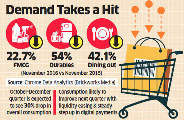 Cash crash: Consumption shrinks big time on liquidity squeeze