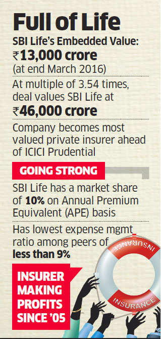 SBI Life sells 3.9% stake to KKR, Temasek; deal values company at Rs 46,000 crore