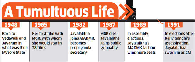 Eulogised in death, Jayalalithaa leaves a checkered legacy