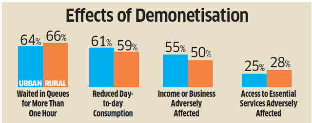 Demonetisation: Consumption down, but cash ban gets a thumbs up
