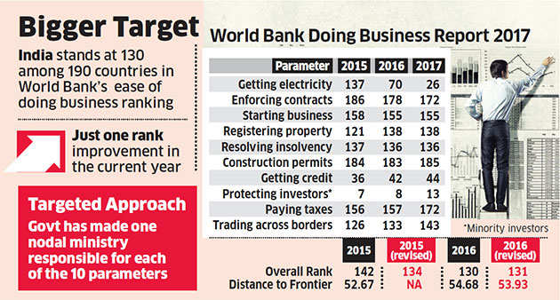 India aims to join top 50 in World Bank's ease of business ranking