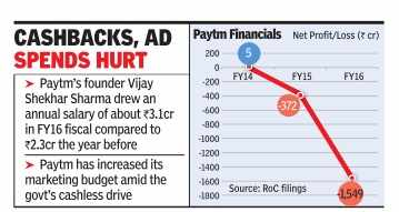 Paytm registers a four times increase in losses, Rs 1549 cr for FY'16