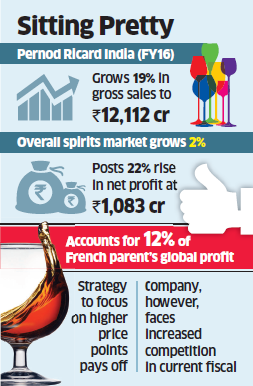Pernod Ricard S Indian Arm Posts 19 Growth In Fy16 Gross Sales The Economic Times