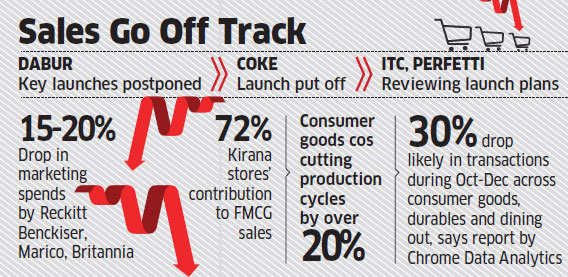 The contributions of marketing through fast moving consumer goods