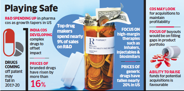 Top pharma firms hike complex drug R&D spend to Rs 8,500 crore in
