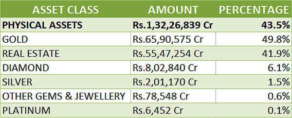 Indians invested maximum in debt in 2016: Karvy Wealth report