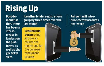 P2P lending companies can't bank on RBI rules this year